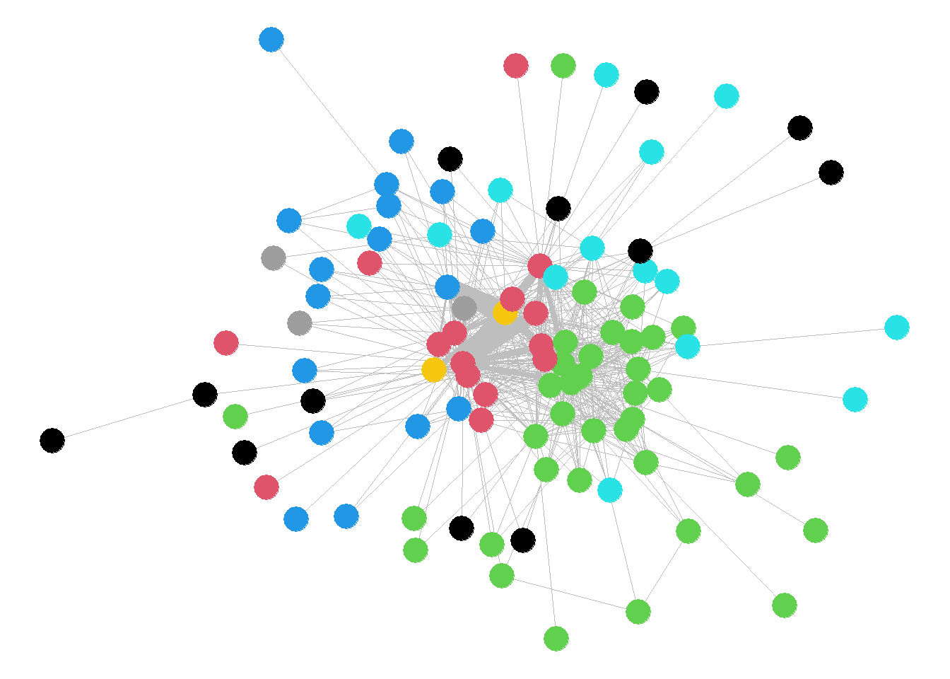 Network Visualisation in R - Package Comparison